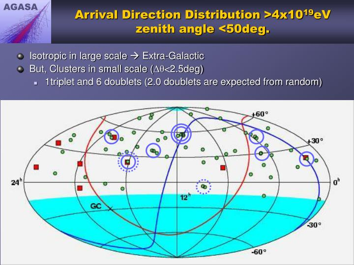 Arrival Direction Distribution >4x10
