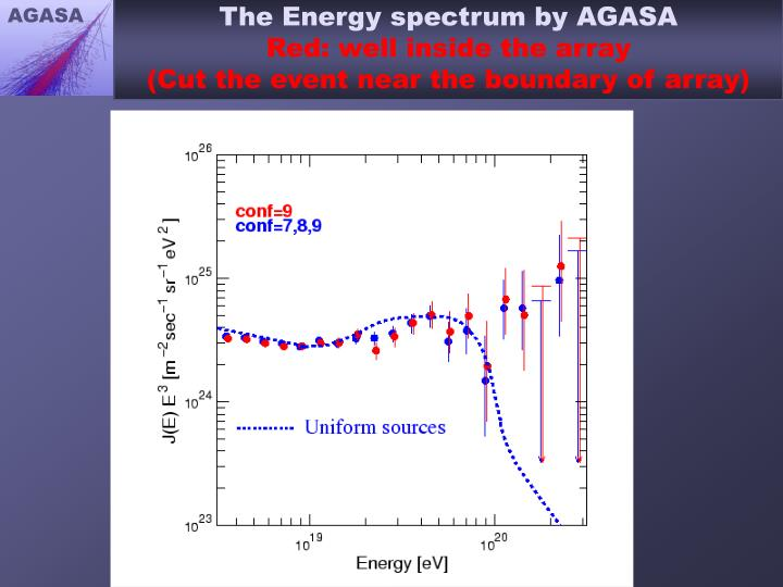 The Energy spectrum by AGASA