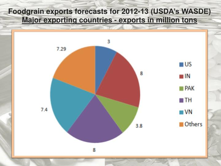 Foodgrain exports forecasts for 2012-13 (USDA's WASDE)