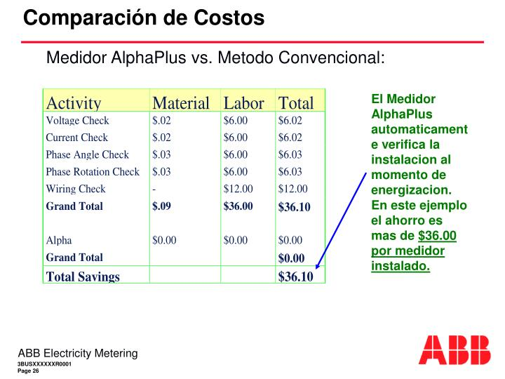 Comparación de Costos