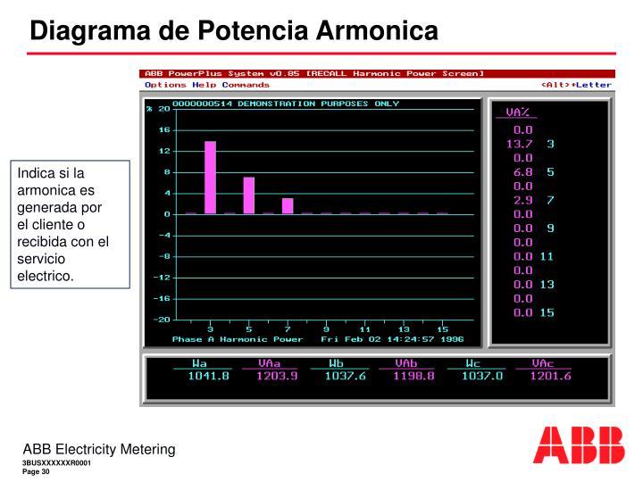 Diagrama de Potencia Armonica