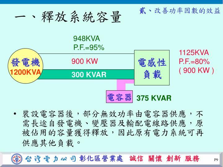 裝設電容器後,部分無效功率由電容器供應,不需長途自發電機、變壓器及輸配電線路供應,原被佔用的容量獲得釋放,因此原有電力系統可再供應其他負載