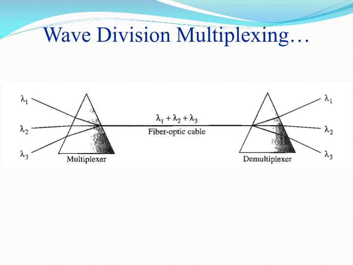 Wave Division Multiplexing…