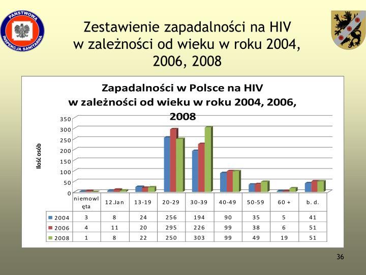 Zestawienie zapadalności na HIV