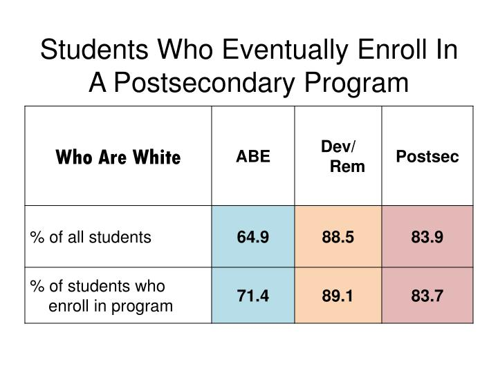 Students who eventually enroll in a postsecondary program1