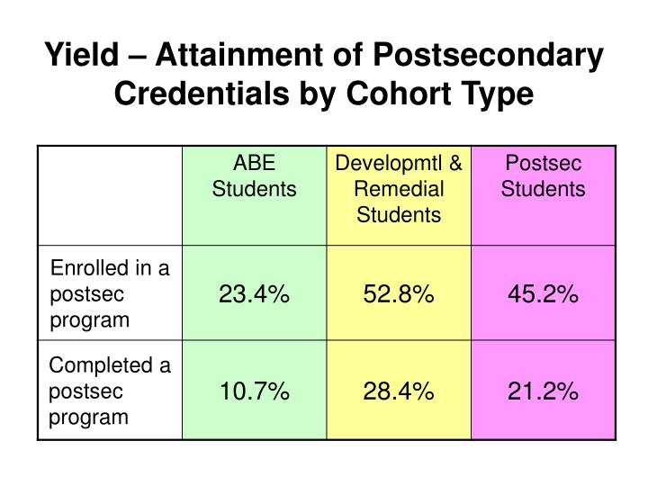 Yield attainment of postsecondary credentials by cohort type