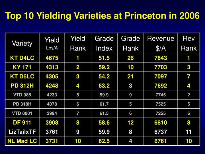 Top 10 Yielding Varieties at Princeton in 2006