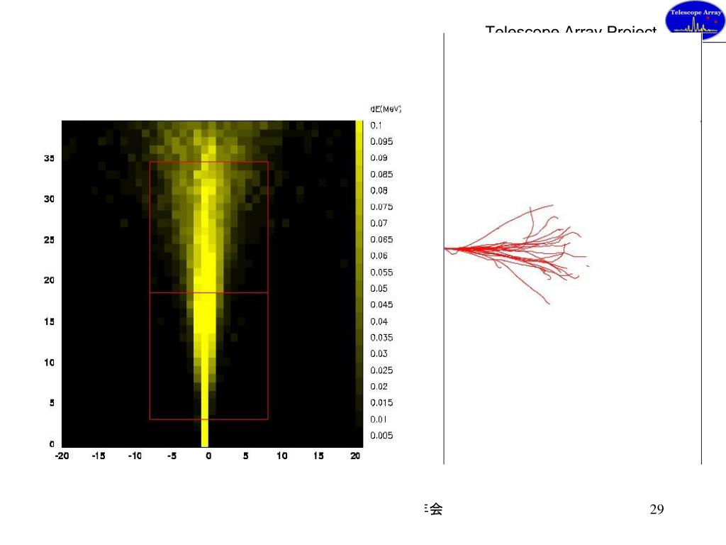 PPT - テレスコープアレイ計画54: 望遠鏡と地上アレイによる ...