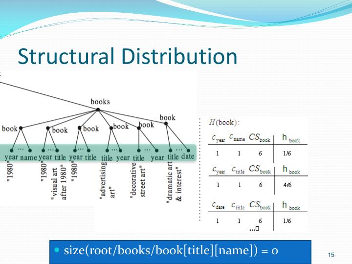 Structural Distribution