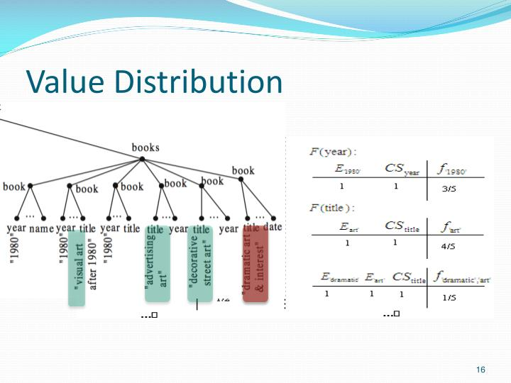 Value Distribution