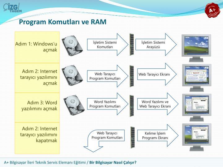 Program Komutları ve RAM