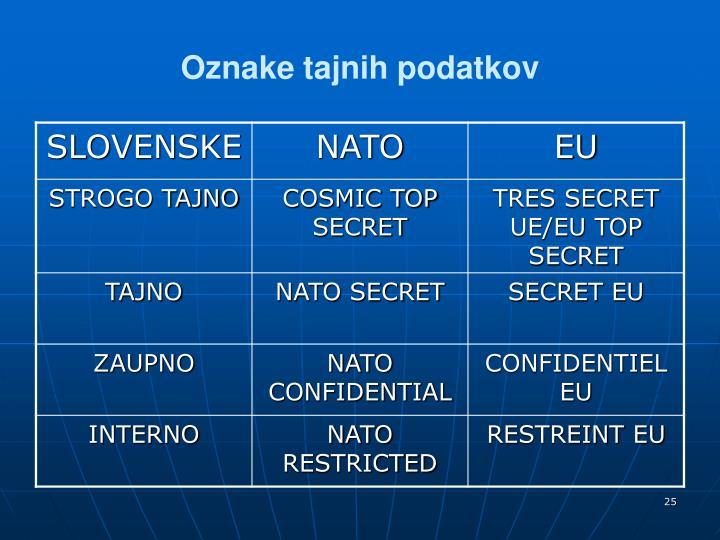 Oznake tajnih podatkov