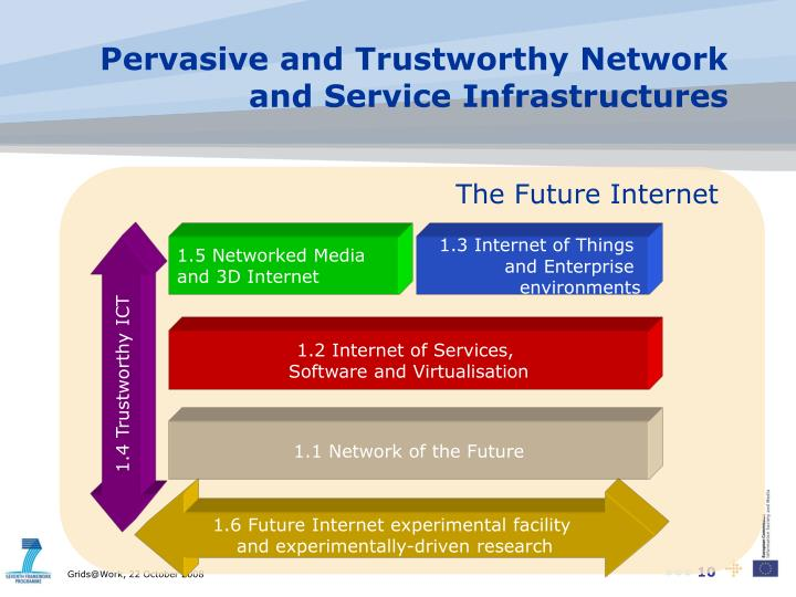 Pervasive and Trustworthy Network and Service Infrastructures