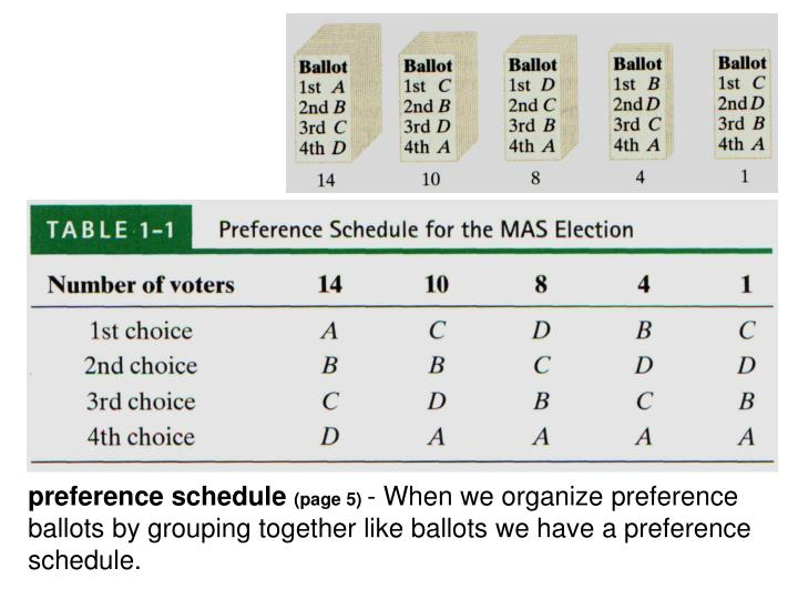 preference schedule
