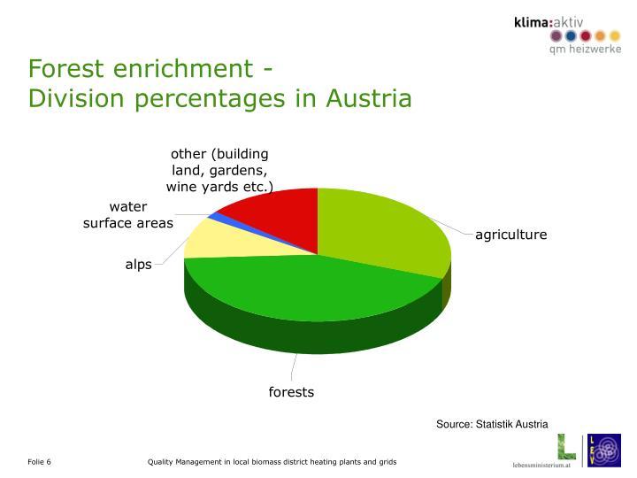 Forest enrichment -