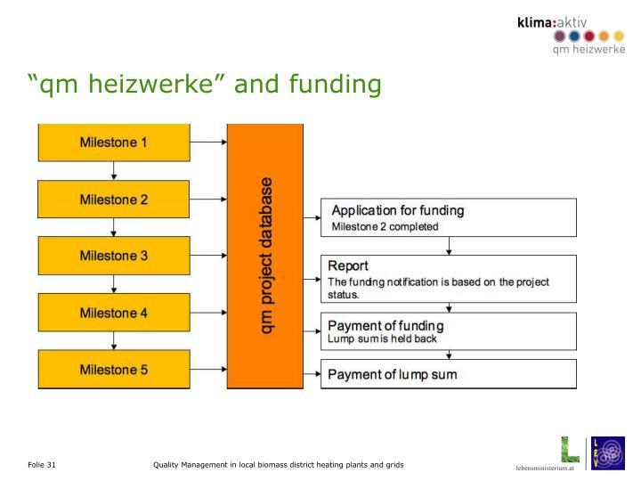 """""""qm heizwerke"""" and funding"""