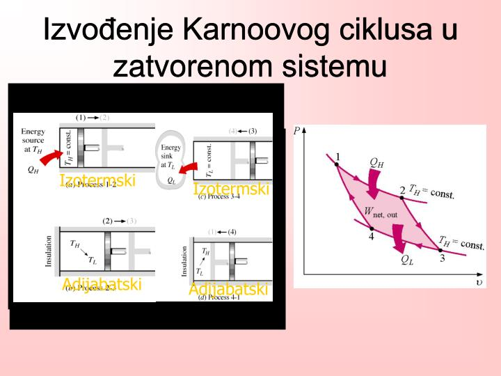 Izvođenje Karnoovog ciklusa u zatvorenom sistemu