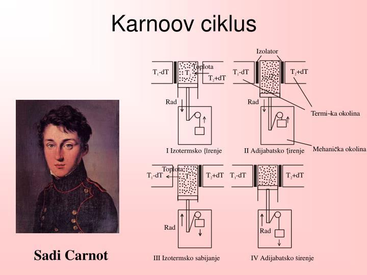 Karnoov ciklus