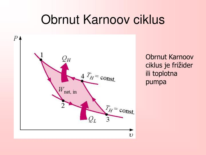 Obrnut Karnoov ciklus