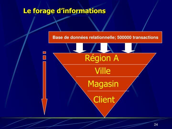 Le forage d'informations