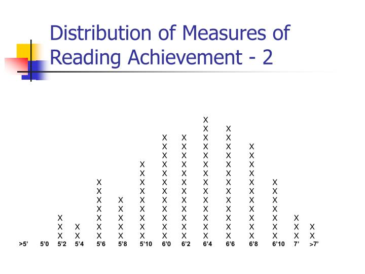 Distribution of Measures of Reading Achievement - 2
