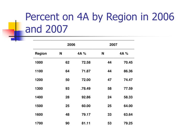 Percent on 4A by Region in 2006 and 2007
