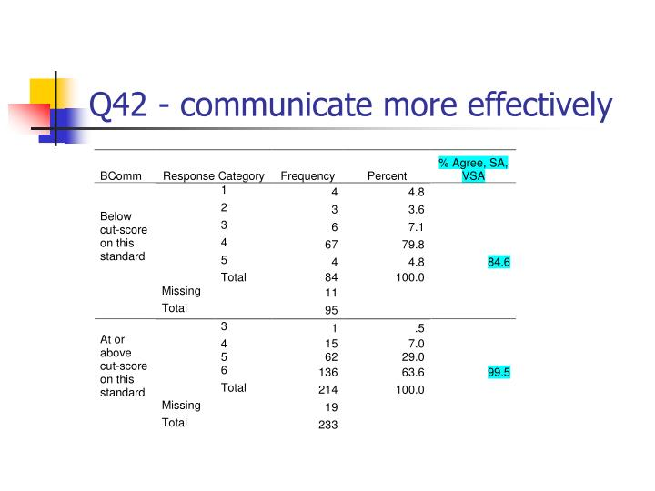 Q42 - communicate more effectively