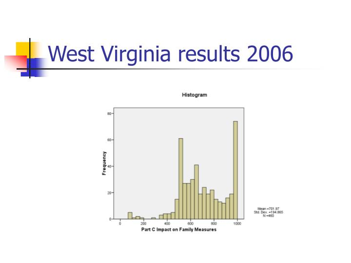 West Virginia results 2006