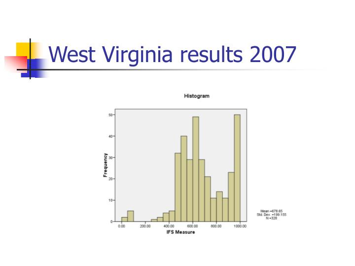 West Virginia results 2007