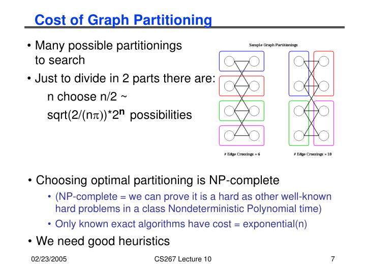 Cost of Graph Partitioning