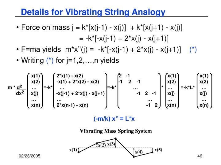 Details for Vibrating String Analogy