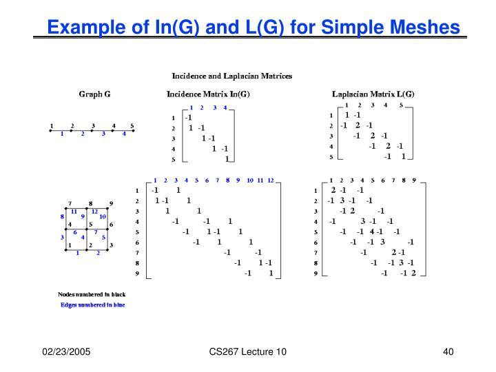 Example of In(G) and L(G) for Simple Meshes