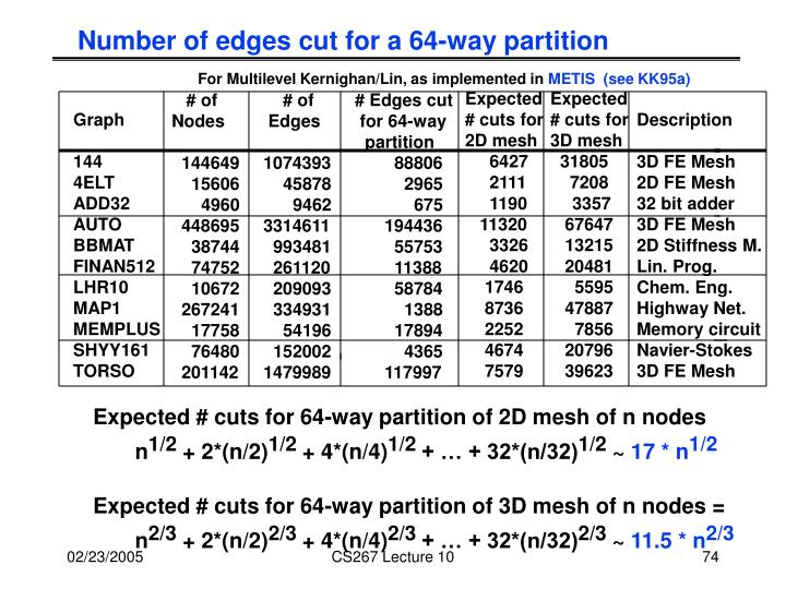 Number of edges cut for a 64-way partition