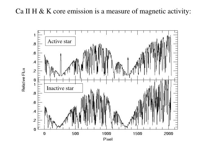 Ca II H & K core emission is a measure of magnetic activity: