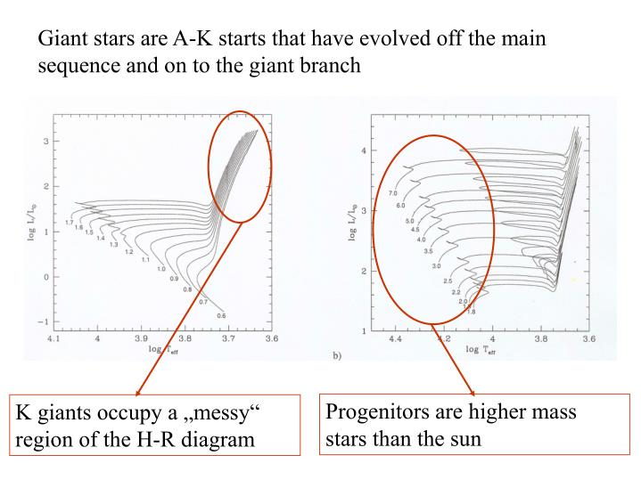 Progenitors are higher mass stars than the sun