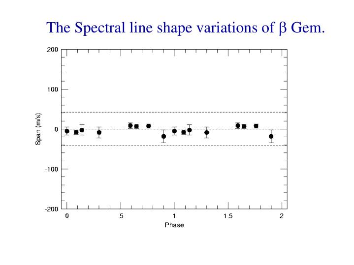 The Spectral line shape variations of