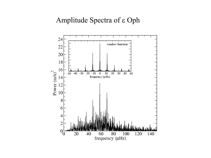 Amplitude Spectra of