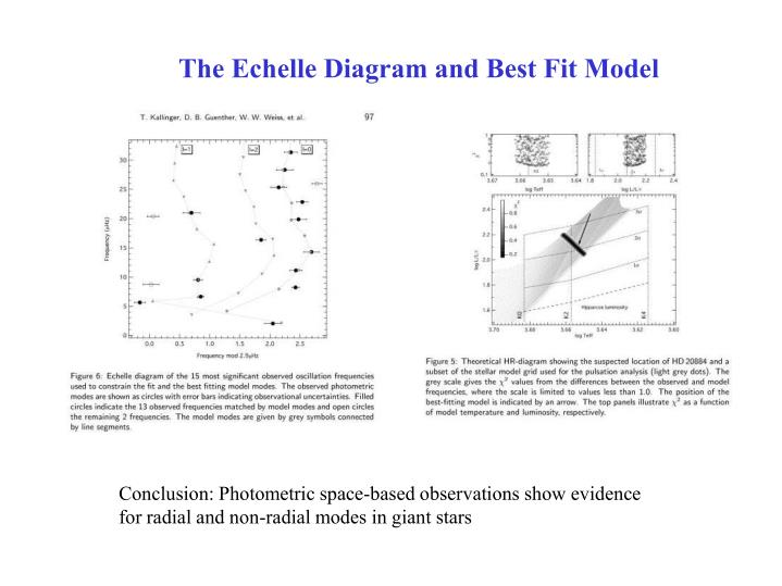 The Echelle Diagram and Best Fit Model