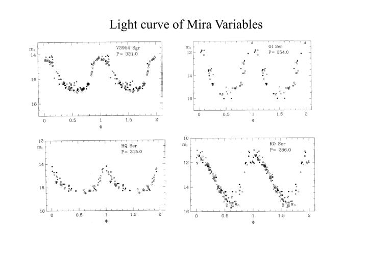Light curve of Mira Variables