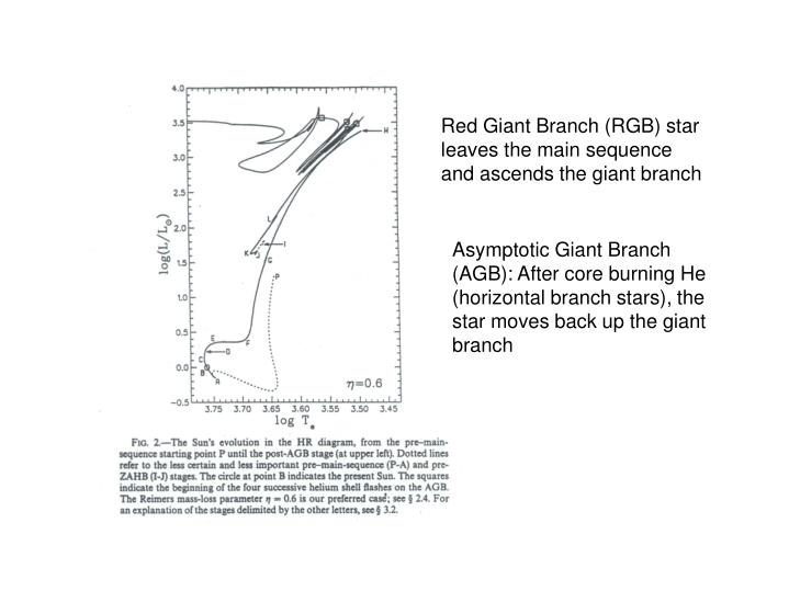 Red Giant Branch (RGB) star leaves the main sequence and ascends the giant branch