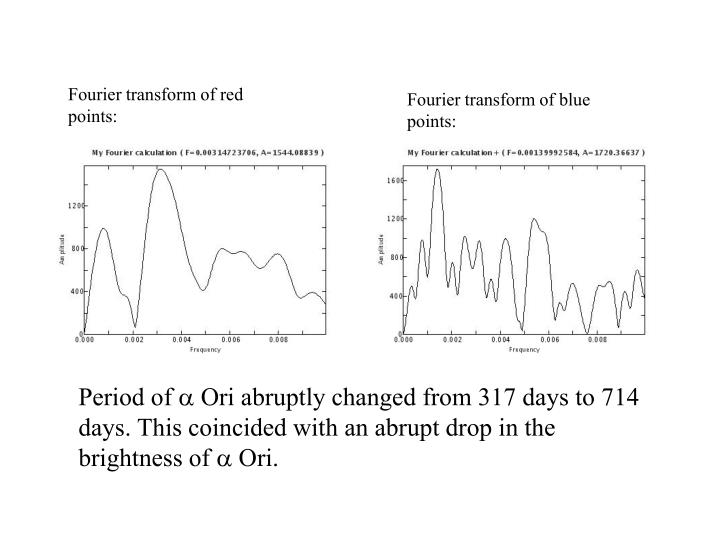 Fourier transform of red points: