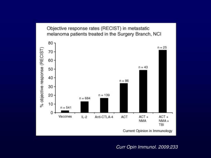 Curr Opin Immunol. 2009:233