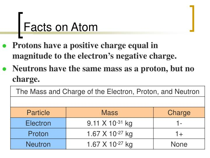 Facts on Atom