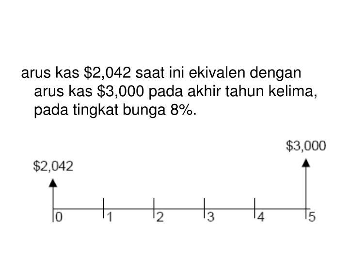 arus kas $2,042 saat ini ekivalen dengan arus kas $3,000 pada akhir tahun kelima, pada tingkat bunga 8%.