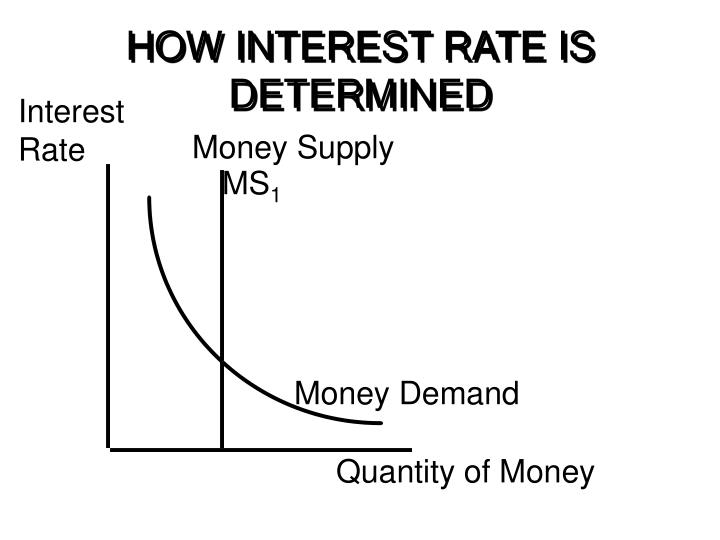 HOW INTEREST RATE IS DETERMINED