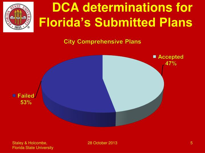DCA determinations for Florida's Submitted Plans