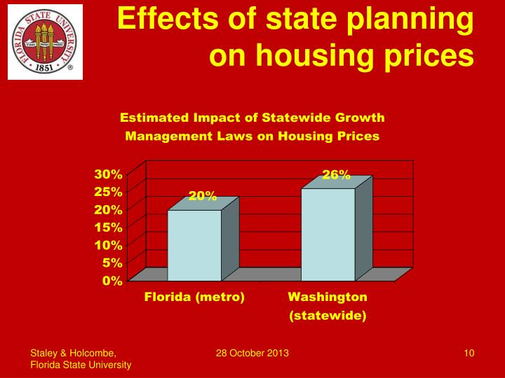 Effects of state planning on housing prices