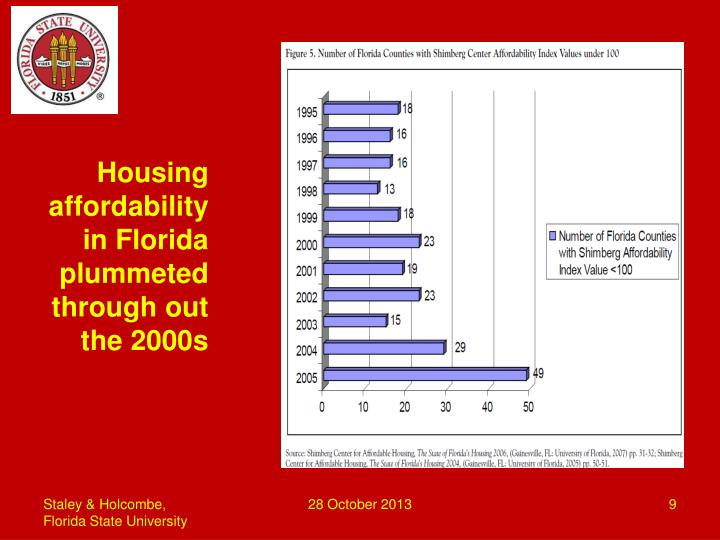 Housing affordability in Florida  plummeted through out the 2000s