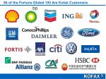 84 of the fortune global 100 are kofax customers