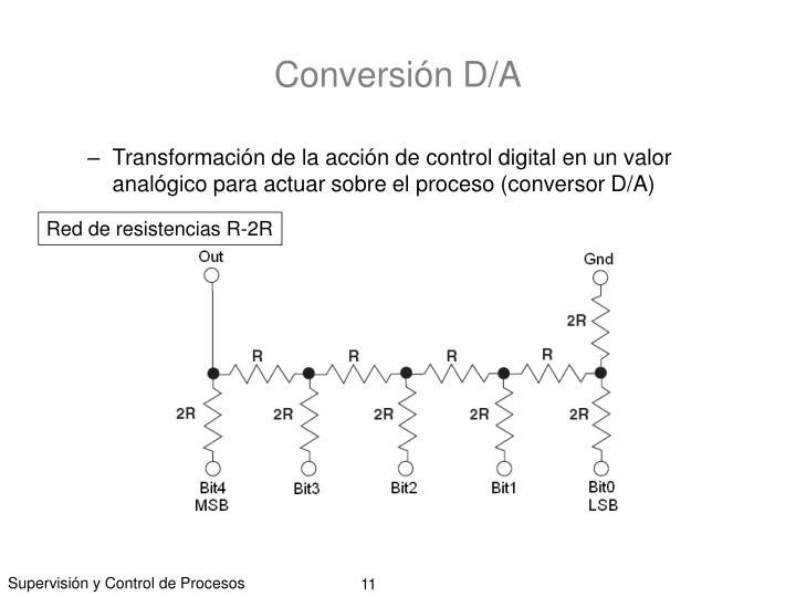 Conversión D/A